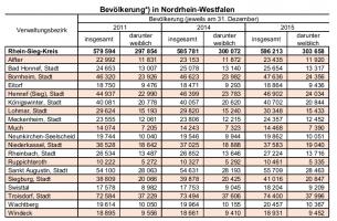 RSK Bevölkerung 2015